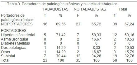 tabaquismo_personal_medico/patologia_cronica