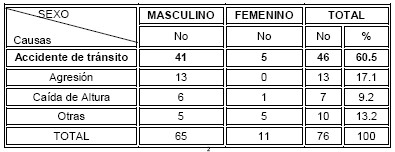 traumatismo_craneoencefalico_TCE/causa_etiologia_accidentes