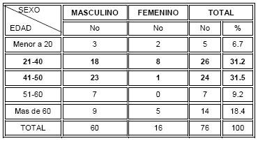 traumatismo_craneoencefalico_TCE/distribucion_sexo_edad