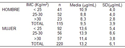 Niveles de adiponectina, glicemia, perfil lipidico e
