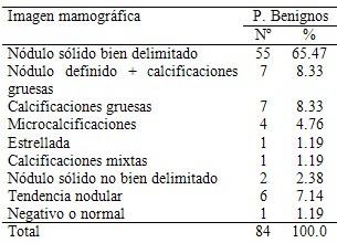 imagenologia_patologia_mamaria/proceso_benigno_mamografia