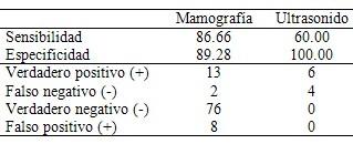 imagenologia_patologia_mamaria/sensibilidad_especificidad_mamografia_ecografia
