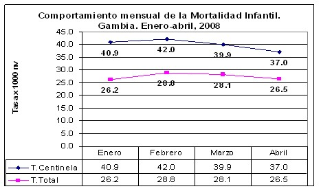 mortalidad_infantil/comportamiento_tasa
