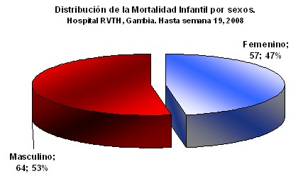 mortalidad_infantil/distribucion_sexo_sexos