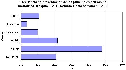 mortalidad_infantil/frecuencia_causa_etiologia