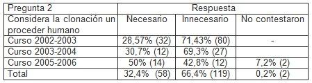 clonacion_estudiantes_medicina/encuestados_encuestas