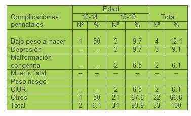 complicaciones_embarazo_adolescentes/edad_complicaciones_perinatales