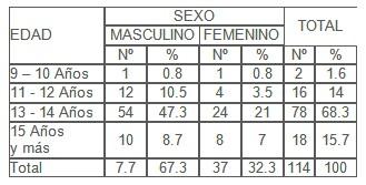 conocimiento_sexualidad_adolescentes/edad_inicio_relaciones_sexuales