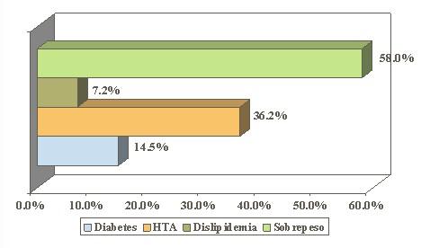 dieta_inadecuada_menopausia/antecedentes_patologicos