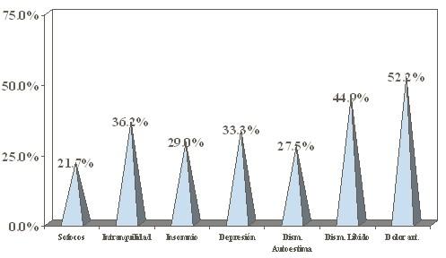 dieta_inadecuada_menopausia/sintomas_climaterio_clinica