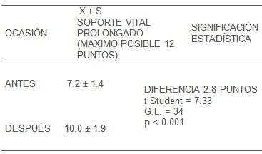 educacion_practica_RCP/soporte_vital_prolongado