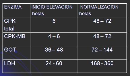 infarto_agudo_miocardio/IAM_CPK_CK_LDH