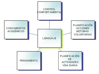 sindrome_down/lenguaje_pensamiento_planificacion