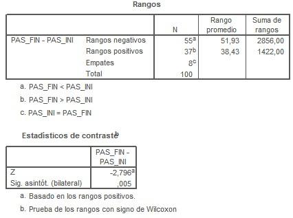 SPSS_tests_no_parametricos/rangos_estadisticos