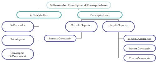 antibioticos_sulfonamida_fluoroquinolonas/trimetroprim_generacion