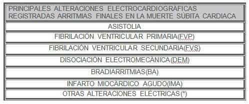 arritmias_muertes_subita/alteraciones_ECG