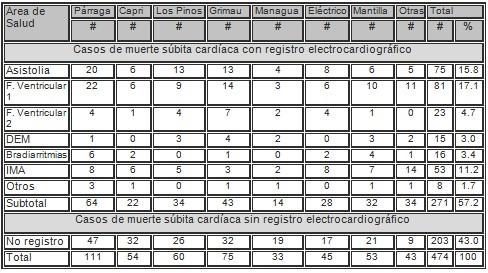 arritmias_muertes_subita/distribucion_area_salud