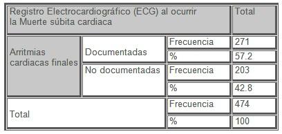 arritmias_muertes_subita/registro_ECG
