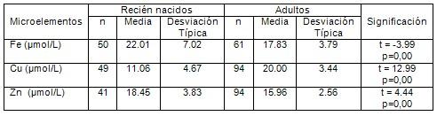 determinacion_microelementos_suero/valores_normales_sanos