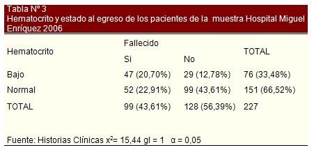 insuficiencia_cardiaca_bioquimica/hematocrito_alta_pronostico