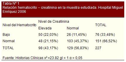 insuficiencia_cardiaca_bioquimica/relacion_hematocrito_creatinina