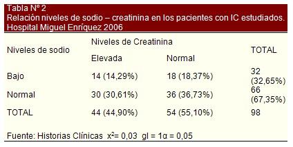 insuficiencia_cardiaca_bioquimica/relacion_sodio_creatinina