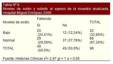 insuficiencia_cardiaca_bioquimica/sodio_alta_pronostico