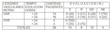 lesiones_vasculares_retina/resultado_oxigenacion_hiperbarica_OHB