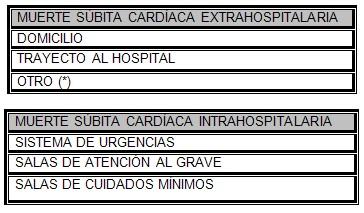 muerte_subita_cardiaca/intrahospitalaria_extrahospitalaria