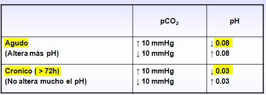 equilibrio_acido_base/agudo_cronico