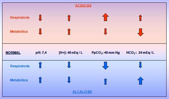 equilibrio_acido_base/alteraciones_alteracion