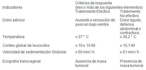 magnetoterapia_enfermedad_inflamatoria_pelvica/evaluacion_respuesta_tratamiento