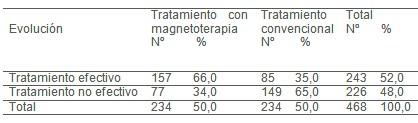 magnetoterapia_enfermedad_inflamatoria_pelvica/evolucion_ecografica