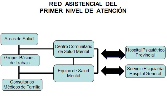 adulto_mayor_comunidad/red_asistencial_primer_nivel