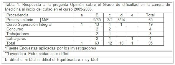 estudiantes_profesores_medicina/grado_dificultad_carrera