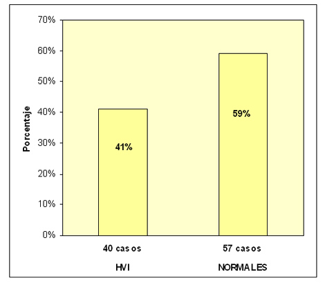 soplos_cardiacos_juventud/porcentajes_hvi_normales