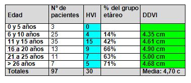 soplos_cardiacos_juventud/tabla_edad_hipertrofia