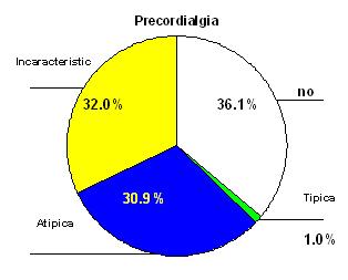 soplos_cardiacos_juventud/torta_sobre_precordalgia