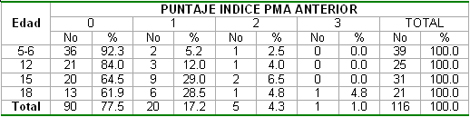 salud_bucal_pediatria/edad_indice_PMA