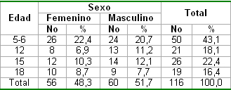 salud_bucal_pediatria/segun_edades_sexo