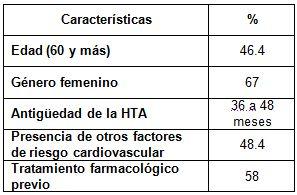 ECG_HTA_electrocardiograma/caracteristicas_generales