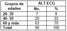 ECG_HTA_electrocardiograma/grupos_edades