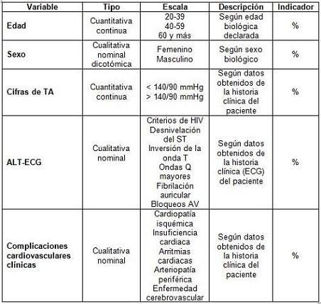 ECG_HTA_electrocardiograma/operacionalizacion_variables