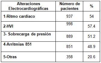 HTA_hipertension_arterial/alteraciones_ECG