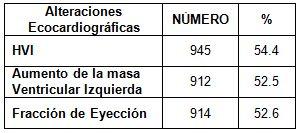 HTA_hipertension_arterial/alteraciones_eco