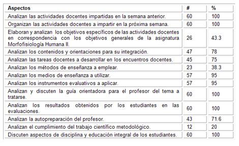 caracterizacion_morfofisiologia_humana/aspectos_reuniones_metodologicas