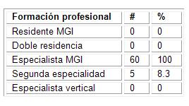 caracterizacion_morfofisiologia_humana/categoria_de_profesores