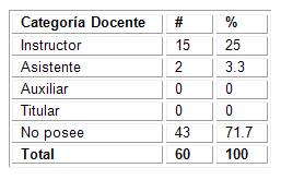 caracterizacion_morfofisiologia_humana/categoria_docente_profesores