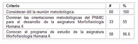 caracterizacion_morfofisiologia_humana/criterios_profesores_reuniones