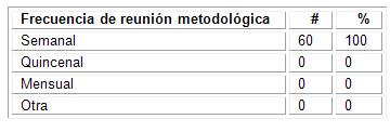 caracterizacion_morfofisiologia_humana/frecuencia_de_reuniones